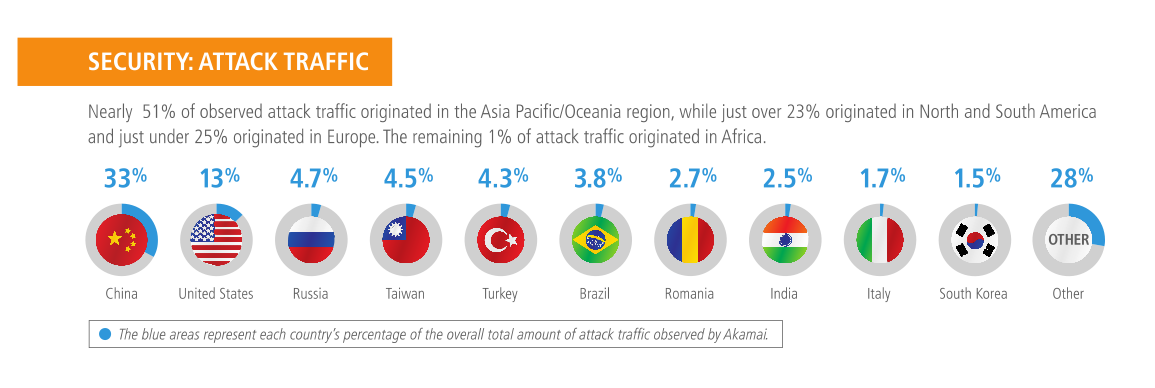 Security: Attack Traffic