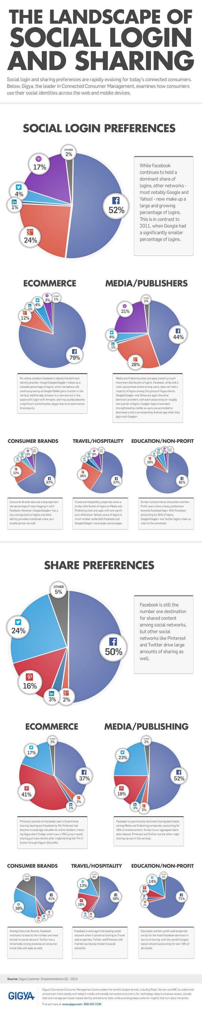 Social-Landscape-Infographic