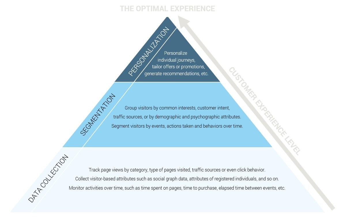 personalization-pyramid