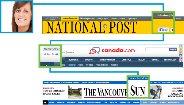 single-sign-on-postmedia