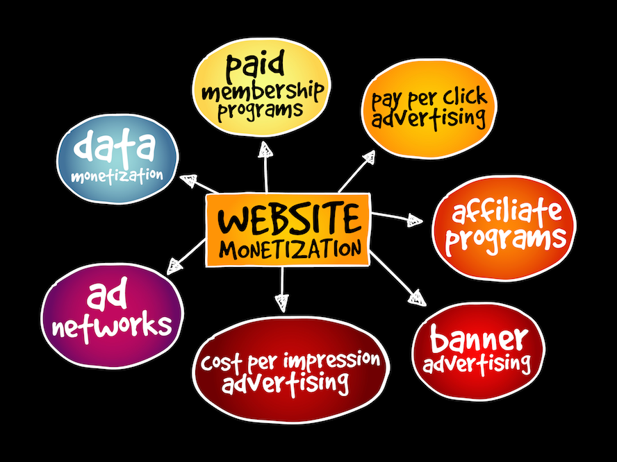 What does a successful Monetisation Strategy comprise of?